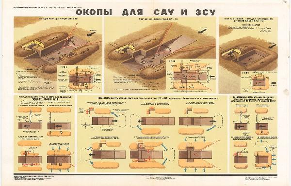 0931. Военный ретро плакат: Окопы для САУ и ЗСУ