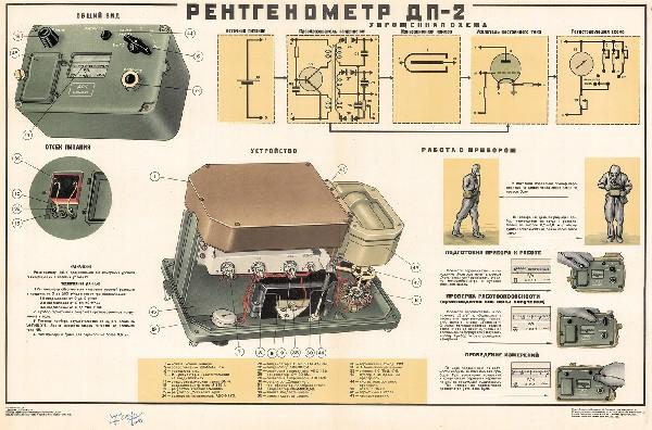 0949. Военный ретро плакат: Рентгенометр ДП-2