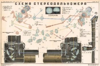 0967. Военный ретро плакат: Схема стереодальномера