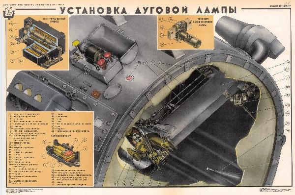 0974. Военный ретро плакат: Установка дуговой лампы