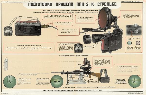 0980. Военный ретро плакат: Подготовка прицела ППН-2 к стрельбе