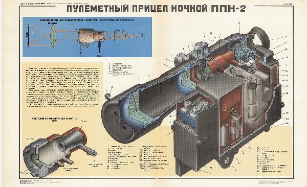0982. Военный ретро плакат: Пулеметный прицел ночной ППН-2