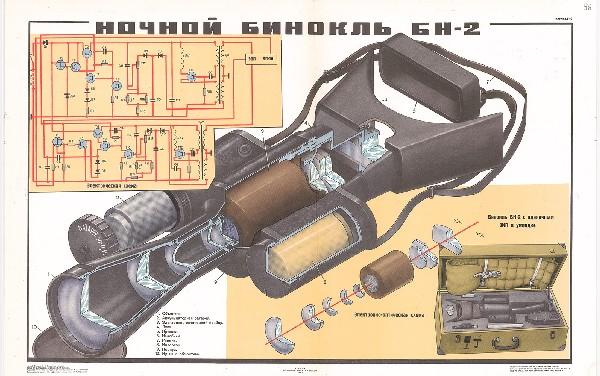 0991. Военный ретро плакат: Ночной бинокль БН-2