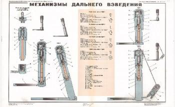 1011. Военный ретро плакат: Механизмы дальнего взведения