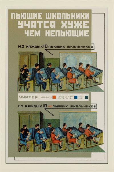 025. Советский плакат: Пьющие школьники учатся хуже чем непьющие