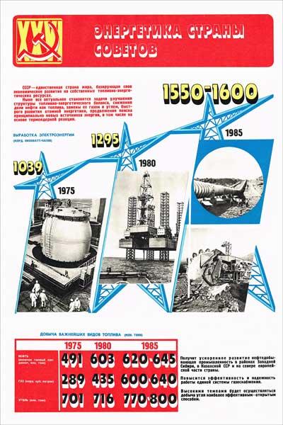 1525. Советский плакат: Энергетика страны советов