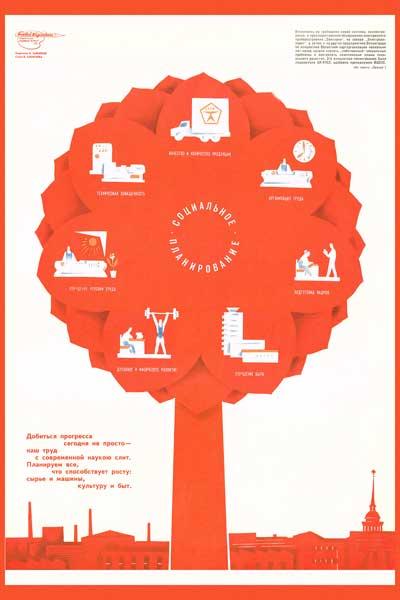 1537. Советский плакат: Социальное планирование