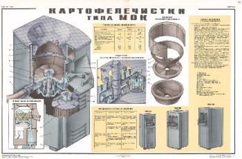 1563. Советский плакат: Картофелечистки типа МОК