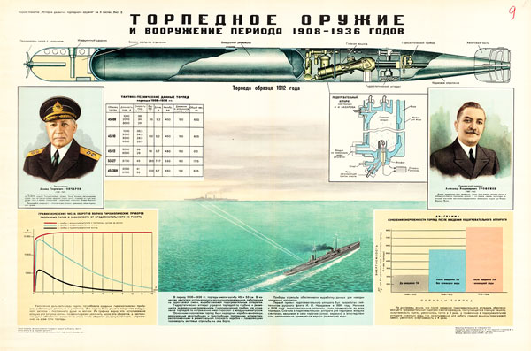 1611. Советский плакат: Торпедное оружие и вооружение 1908-1936 гг.