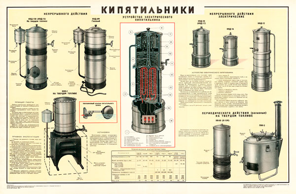 1622. Советский плакат: Кипятильники