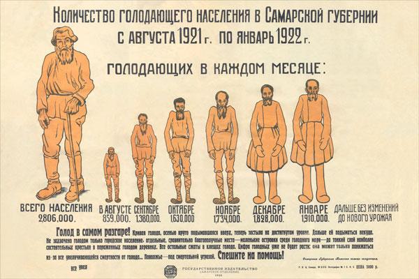 771. Советский плакат: Количество голодающего населения в Самарской губернии