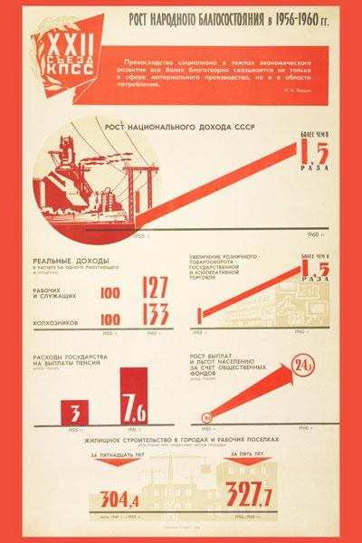 1312. Советский плакат: Рост народного благосостояния в 1956 - 1960 годах