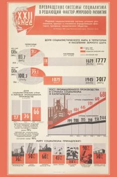 1313. Советский плакат: Превращение системы социализма в решающий фактор мирового развития