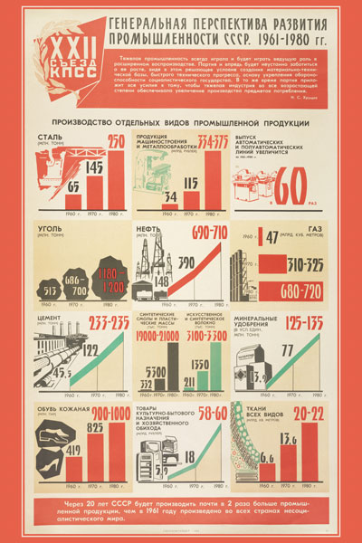 1321. Советский плакат: Генеральная перспектива развития промышленности СССР. 1961-1980 гг. (лист 2)