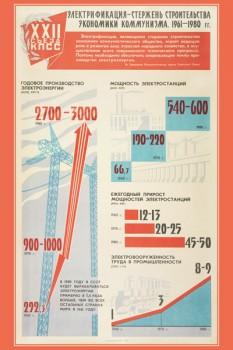 1314. Советский плакат: Электрификация - стержень строительства экономики коммунизма. 1961-1980 гг.
