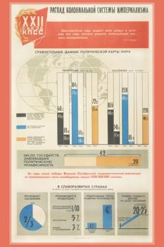 1315. Советский плакат: Распад колониальной системы империализма