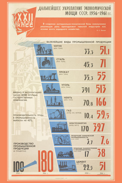 1317. Советский плакат: Дальнейшее укрепление экономической мощи СССР. 1956-1961 гг. (лист 1)