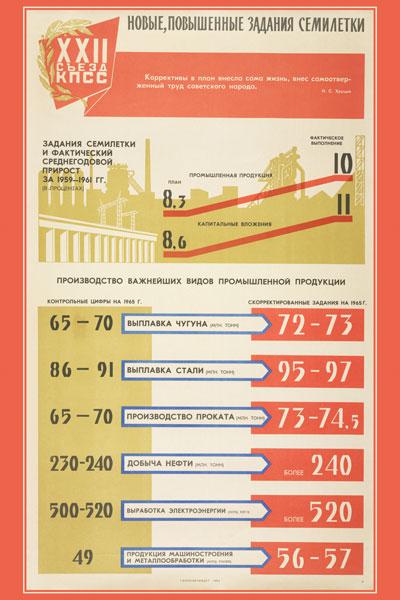 1316. Советский плакат: Новые, повышенные задания семилетки