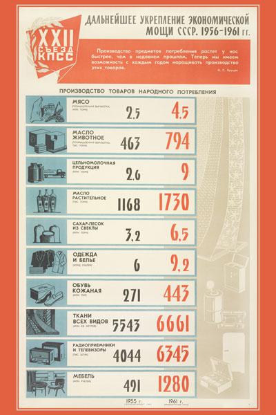 1318. Советский плакат: Дальнейшее укрепление экономической мощи СССР. 1956-1961 гг. (лист 2)