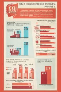 1319. Советский плакат: Подъем сельскохозяйственного производства 1956-1960 гг.