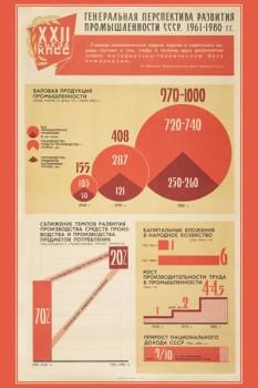1320. Советский плакат: Генеральная перспектива развития промышленности СССР. 1961-1980 гг. (лист 1)