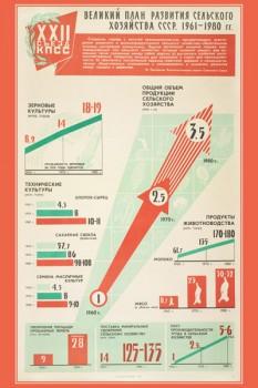 1322. Советский плакат: Великий план развития сельского хозяйства СССР. 1961-1980 гг.