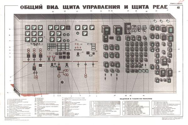 0270. Военный ретро плакат: Общий вид щита управления и щита реле