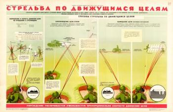 0328 (4) Военный ретро плакат: Стрельба по движущимся целям