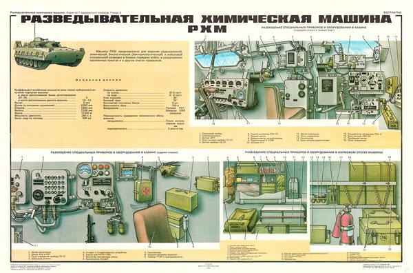 0464 (5). Военный ретро плакат: Разведывательная химическая машина РХМ