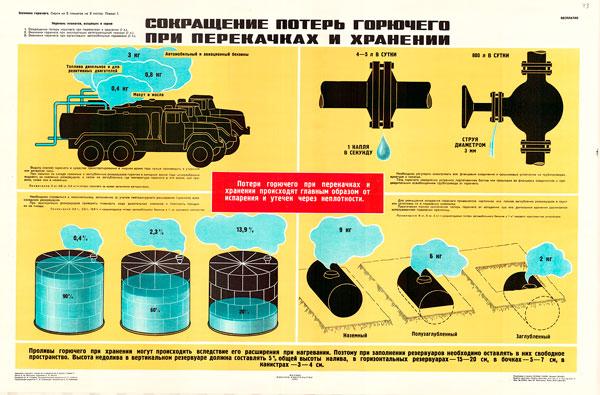 0768 (8). Военный ретро плакат: Экономия горючего при организации автомобильных перевозок