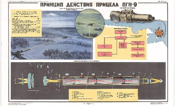 1012. Военный ретро плакат: Принцип действия прицела ПГН-9