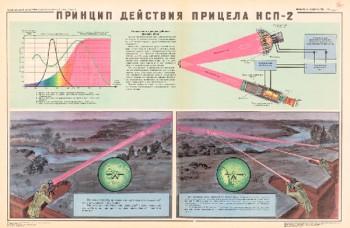1013. Военный ретро плакат: Принцип действия прицела НСП-2