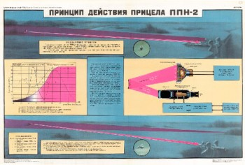 1014. Военный ретро плакат: Принцип действия прицела ППН-2