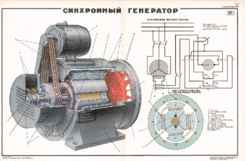 1028. Военный ретро плакат: Синхронный генератор