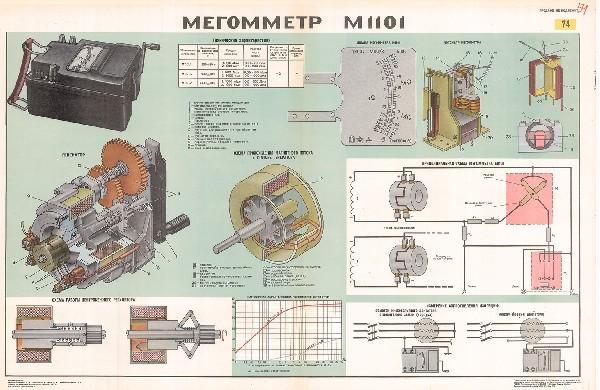 1030. Военный ретро плакат: Меггометр М1101