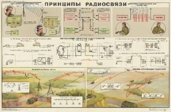 1031. Военный ретро плакат: Принципы радиосвязи