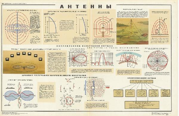 1032. Военный ретро плакат: Антенны