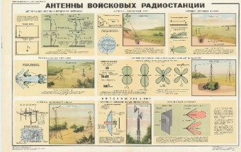 1033. Военный ретро плакат: Антенны войсковых радиостанций