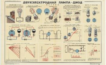 1034. Военный ретро плакат: Двухэлектродная лампа диод