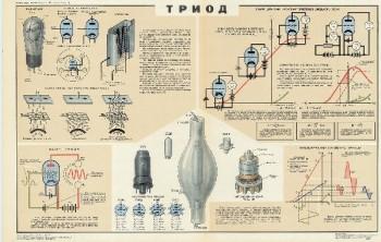 1035. Военный ретро плакат: Триод