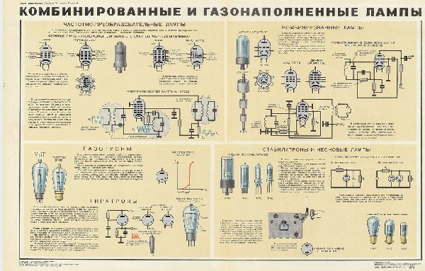1037. Военный ретро плакат: Комбинированные и газонаполненные лампы