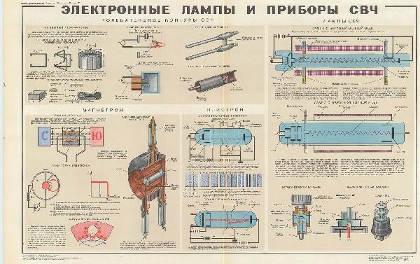 1038. Военный ретро плакат: Электронные лампы и приборы СВЧ
