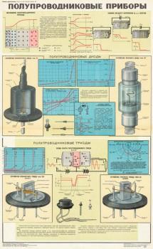 1040. Военный ретро плакат: Полупроводниковые приборы