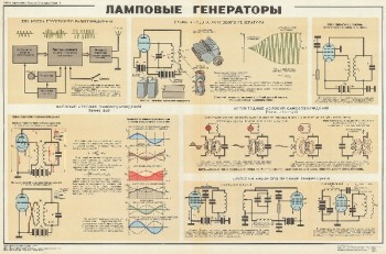 1043. Военный ретро плакат: Ламповые генераторы