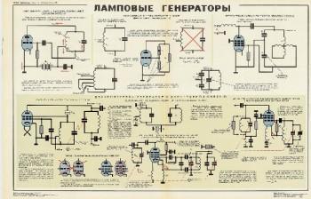 1044. Военный ретро плакат: Ламповые генераторы ч.2
