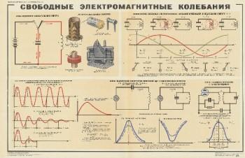 1045. Военный ретро плакат: Свободные электромагнитные колебания
