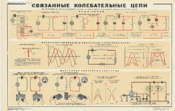 1046. Военный ретро плакат: Связанные колебательные цепи