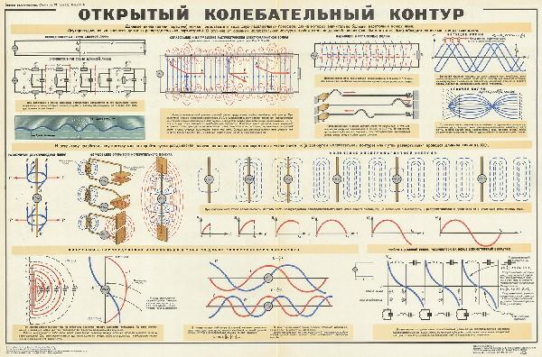 1047. Военный ретро плакат: Открытый колебательный контур