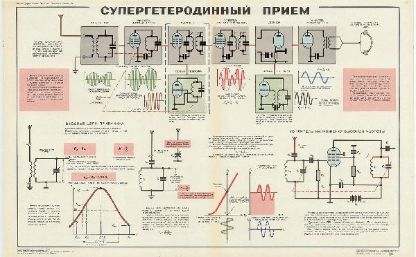 1048. Военный ретро плакат: Супергетеродинный прием