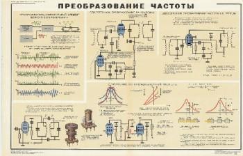 1049. Военный ретро плакат: Преобразование частоты